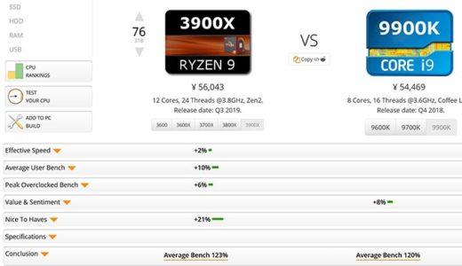 Ryzen 3600,3900X,3700X,3800X,とIntel 9900K,9700K,9600K,9400F,i9,i7,i5,i3,ベンチマーク